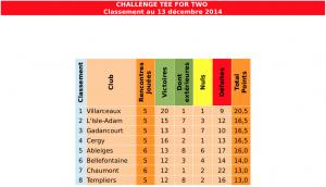 Classement161214