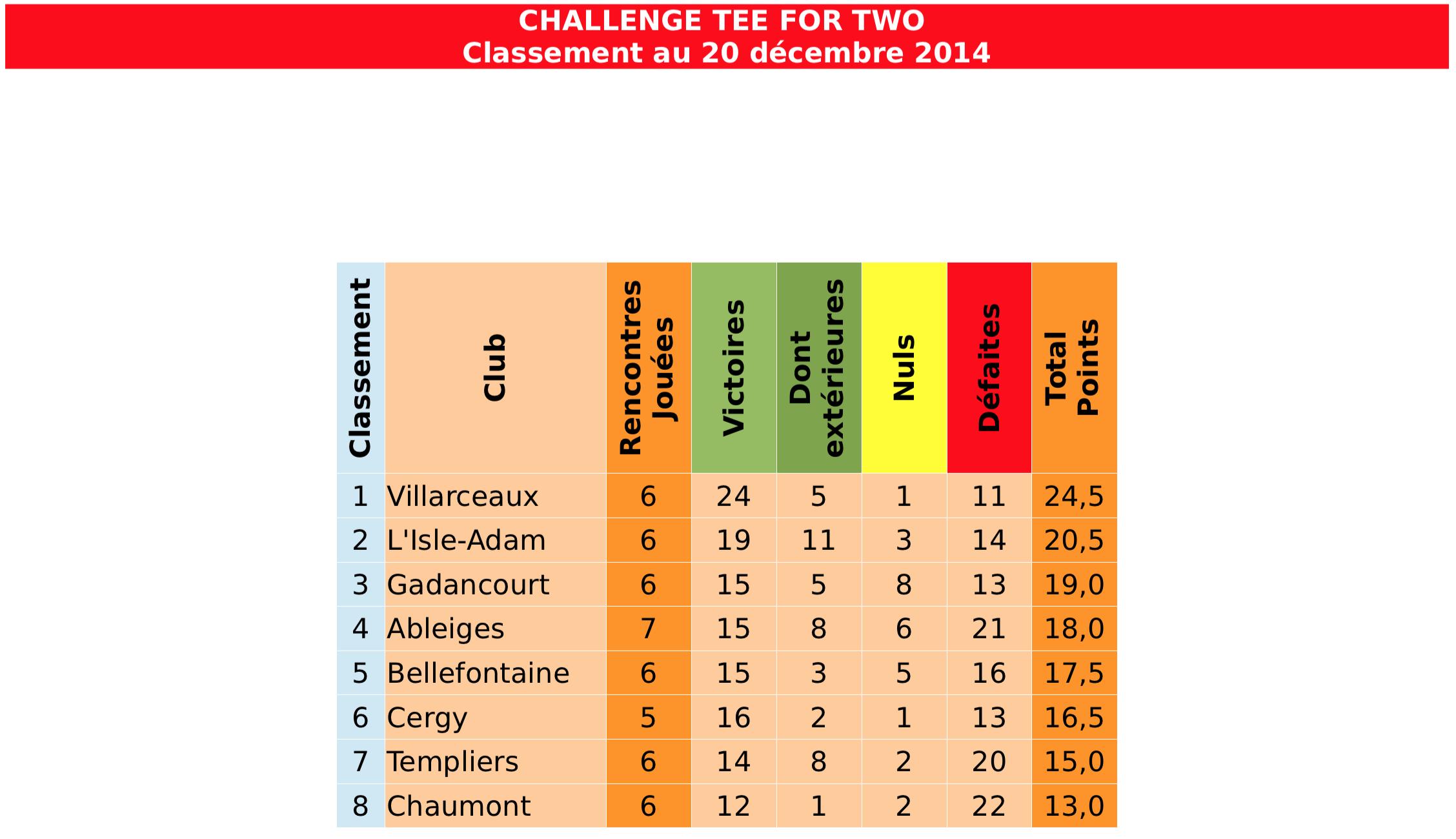 Classement201214